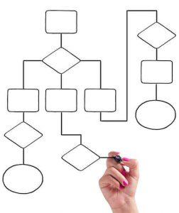 Workflow benadering